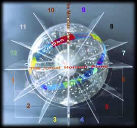 casas-astrologicas2