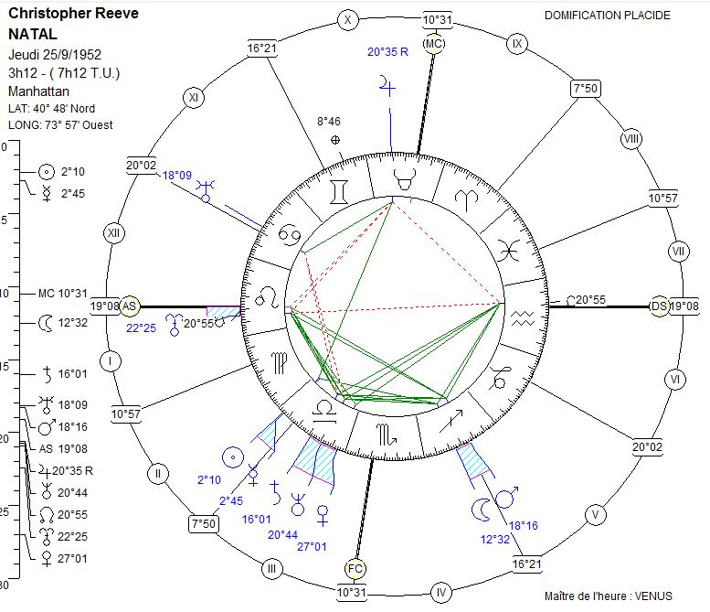 reeve zodiacal