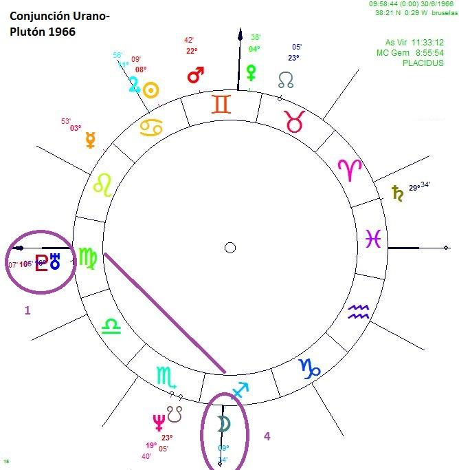 Conjuncion urano Pluton